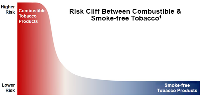 Image of Risk Cliff between Combustible & Non-Combustible Tobacco graph
