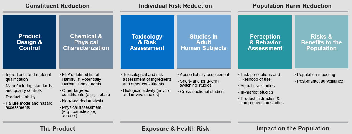Harm Reduction Framework Chart